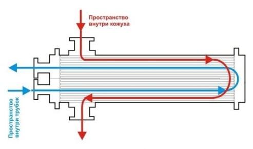 Охлаждение жидкости (чиллеры)